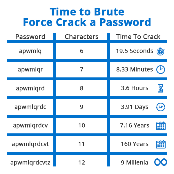 A table showing the increasing time it takes to crack a password based on adding additional characters